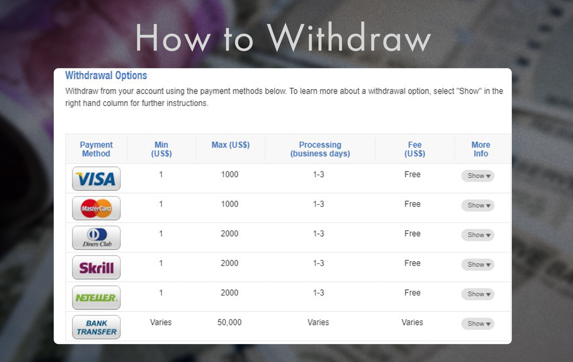 After you win you can withdraw money to a bank card or e-wallet.